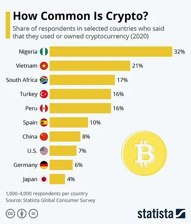 Chart showing which countries use Bitcoin