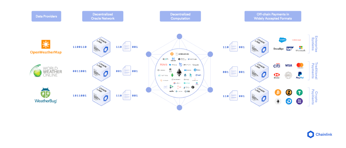 Showing how the Chainlink network pulls in and processes outside data